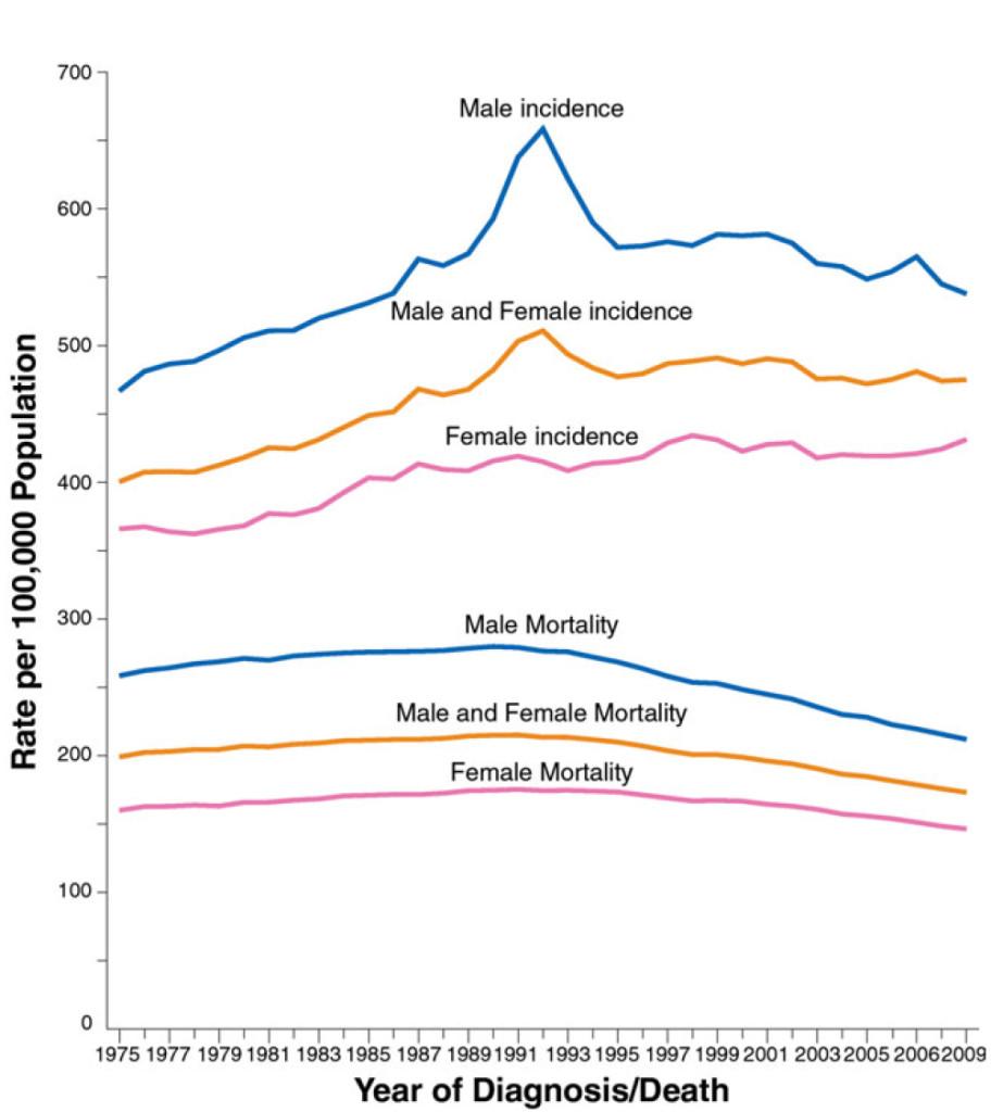 Cancer statistics, 2013