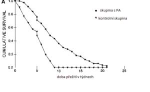 PA přežití glioblastom